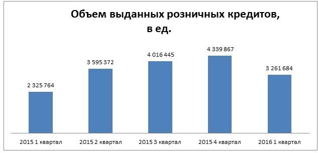 количество выданных потребительских кредитов взять кредит в 100 миллионов