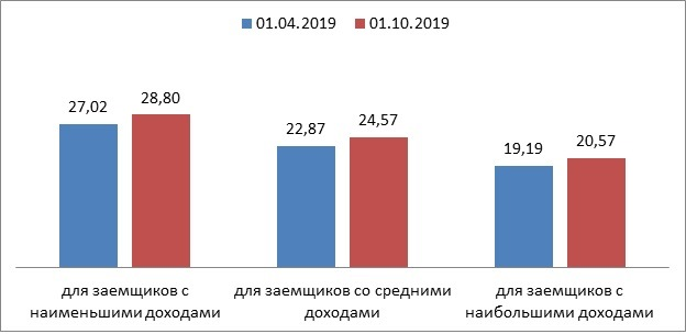 бюро кредитных историй белгород